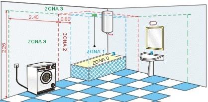 Distanze Sanitari Da Prese Elettriche
